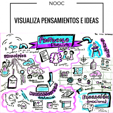 "Nooc ""Visualiza Pensamientos e Ideas"""
